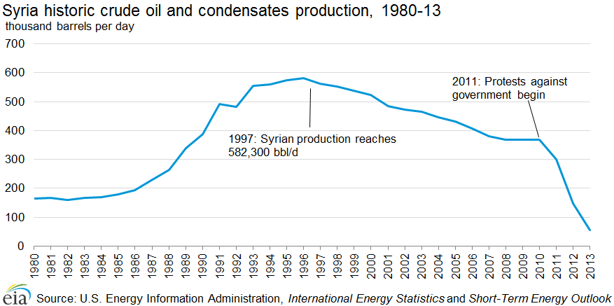 Graph showing recent Syrian historic crude oil and condensates production in 1980-13