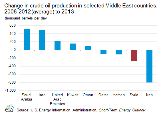 Graph showing recent change in crude oil production in selected Middle East countries, 2008-2012 (average) to 2013