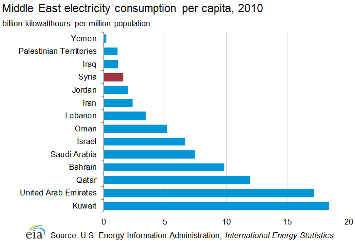 Graph showing Middle East electricity consumption per capita, 2010