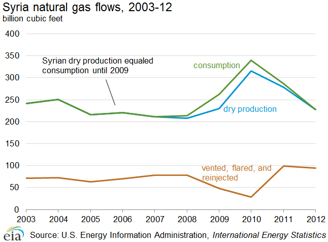 Graph showing Syrian natural gas flows, 2003-12