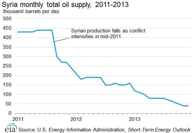 Graph showing recent Syrian monthly total oil supply, 2011-13