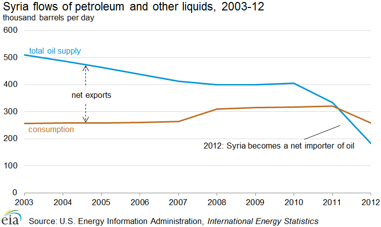 Graph showing recent Syrian flows of petroleum and other liquids, 2013-12